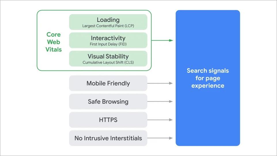 Einzelne Signale, die Google im Rahmen der Page Experience misst: Core Web Vitals, Mobile Friendliness, Safe Browsing, HTTPS, Nutzerfreundlichkeit von Werbeanzeigen