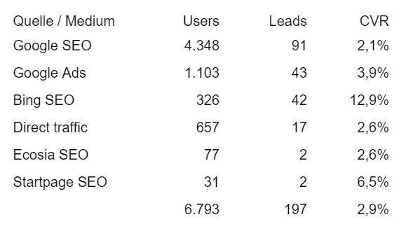 Conversiondaten unterschiedlicher digitaler Kanäle im Vergleich